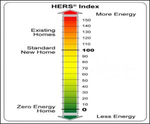 HERS Index